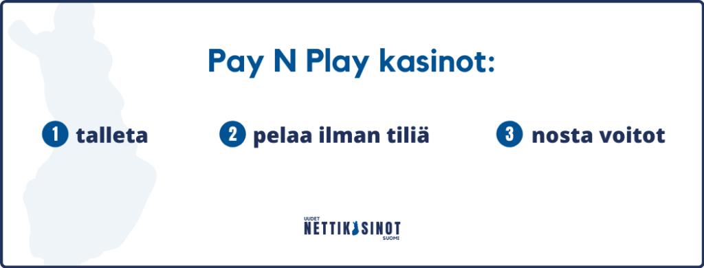 Pay N Play kasinot ovat nopeita käyttää
